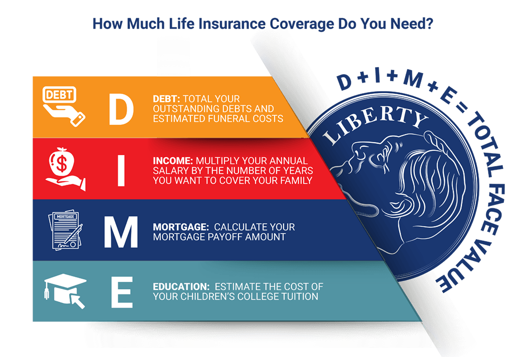 The Dime Method for Calculating Life Insurance Policy Face Values