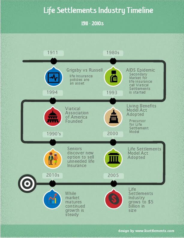 History of Life Insurance Settlements.
