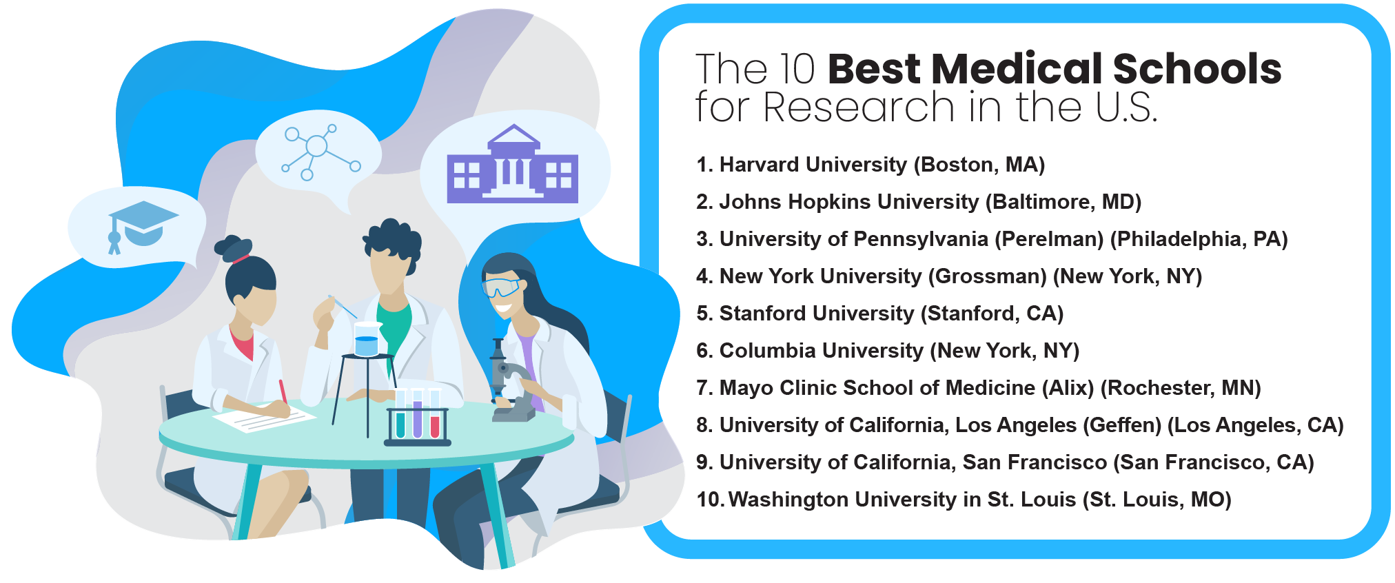 The 10 best medical schools for research.