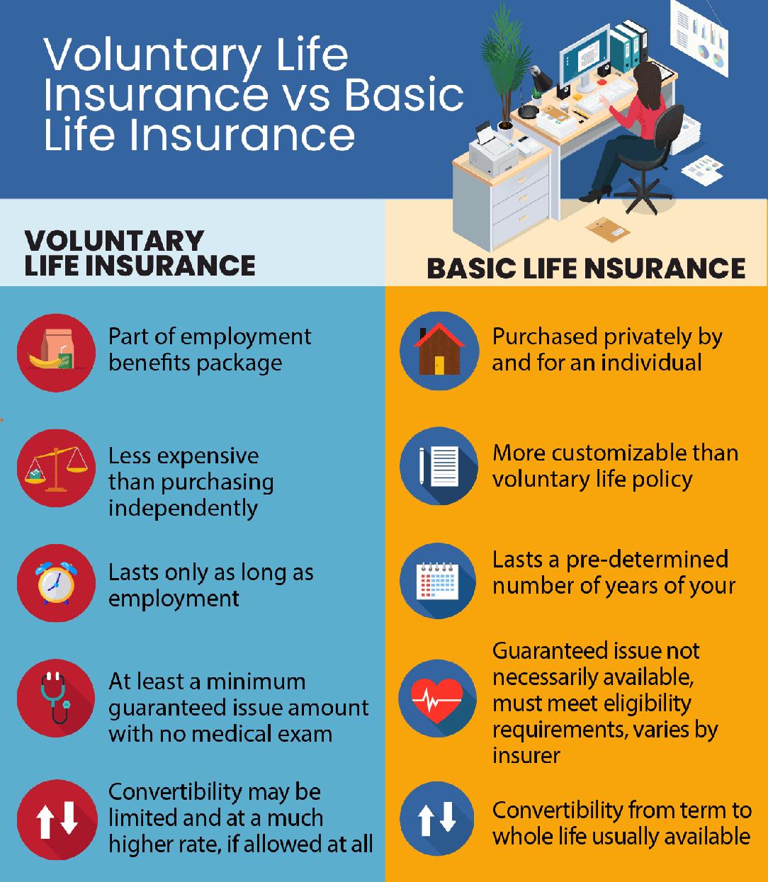 Voluntary Life Insurance vs. Basic Life Insurance