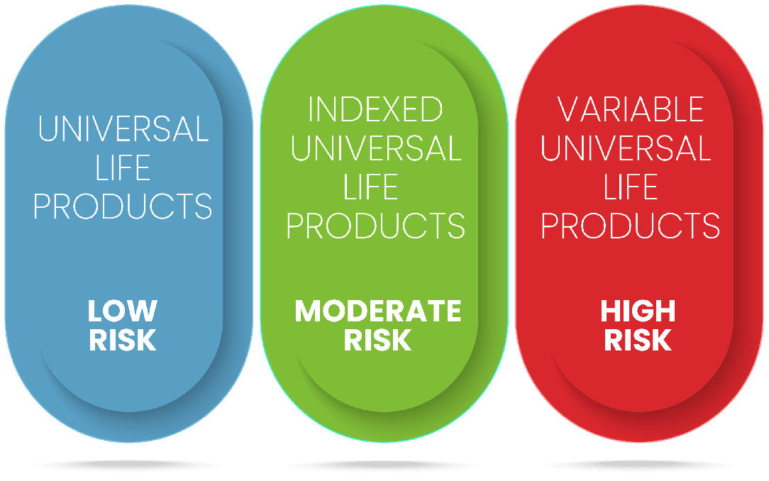 Universal Life Policy Types by ROI Risk Aversion