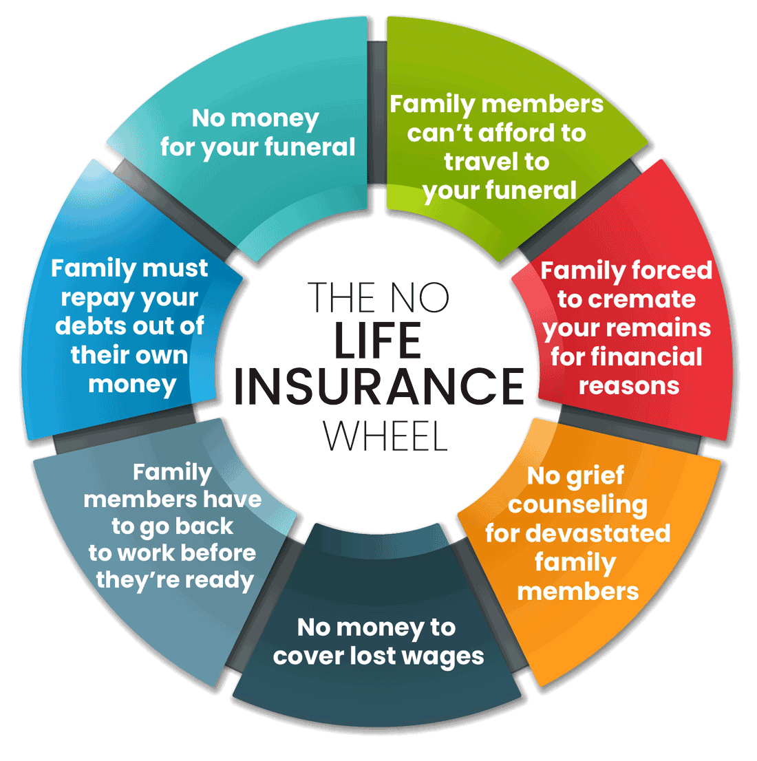 Wheel describing what happens if you don't have life insurance