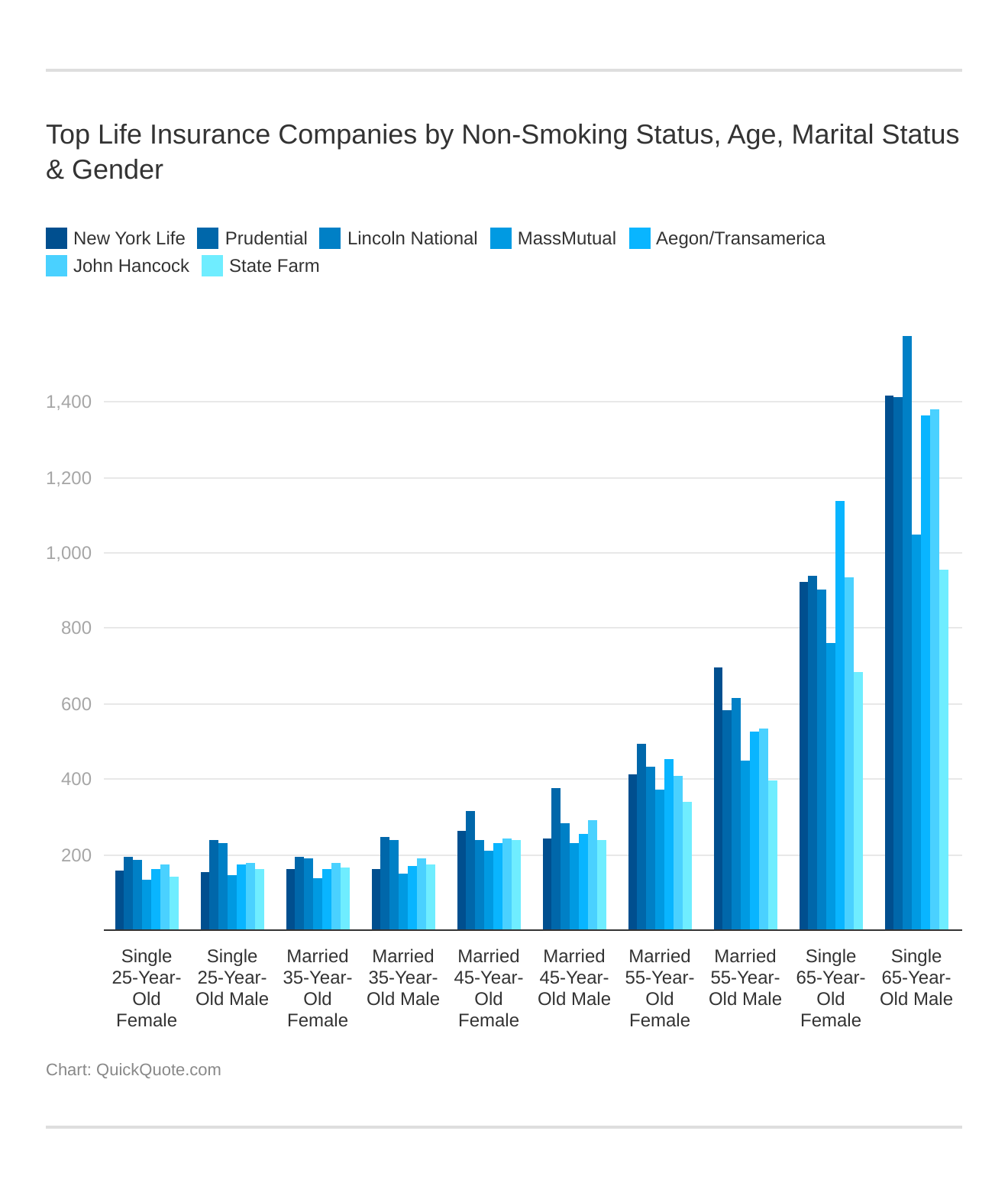 Top Life Insurance Companies by Non-Smoking Status, Age, Marital Status & Gender